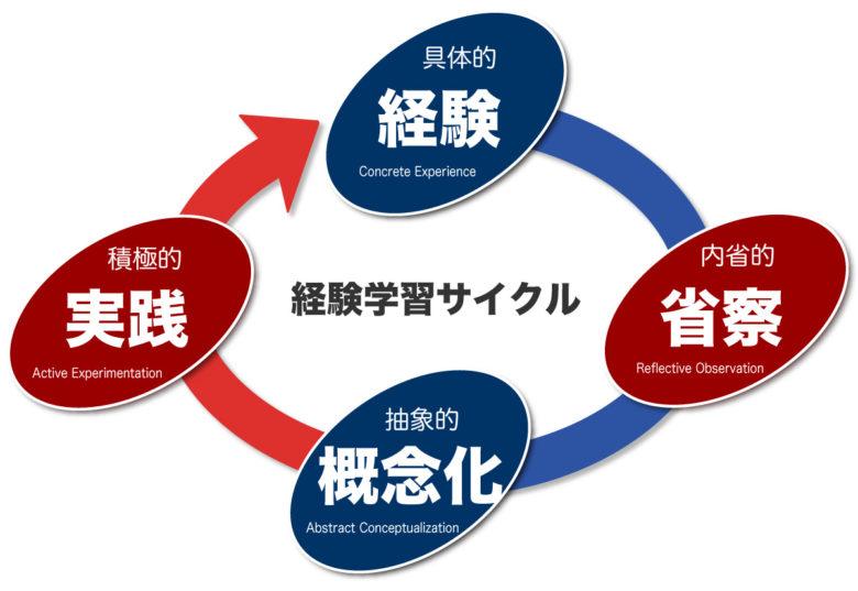 経験学習のサイクル
